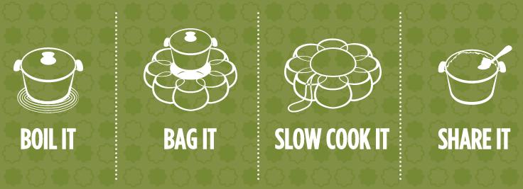 Wonderbag Process